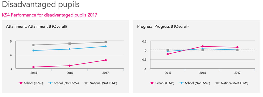 KS4 Disadvantaged Pupils Attainment Progress